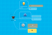 Mind map: LAS TICS EN LA EDUCACION