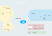 Mind map: Служба доставки