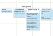 Mind map: estructura del computador