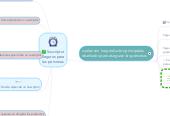 Mind map: Suscriptor Seguros para las personas