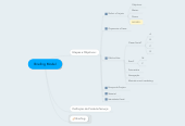 Mind map: Briefing Model