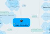 Mind map: Информационная культура современного человека.