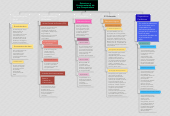 Mind map: Estructura y Funcionamiento de una Computadora