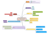 Mind map: PORQUE ESCOGÌ PSICOLOGÌA