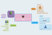Mind map: Cómo llegué a elegir la carrera dePsicología