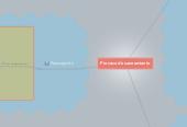 Mind map: Proceso de saneamiento