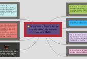 Mind map: De que manera llegue a escoger la carrera que en este momento curso en la UNAD.