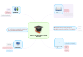 Mind map: Entorno de aprendizaje LucenaMartinez