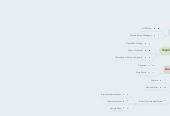 Mind map: Digital Media2016