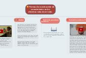 Mind map: Formas de construcción de conocimiento en los distintos roles de mi vida.