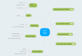 Mind map: Digital Media 2016