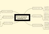 "Mind map: Entorno personal deaprendizaje ""PLE"""