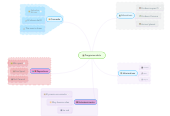 Mind map: Programas de tv
