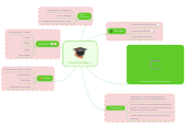 Mind map: Carrera Psicologia
