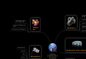 Mind map: CIENCIA TECNOLOGIA Y SOCIEDAD