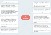 Mind map: El Internet