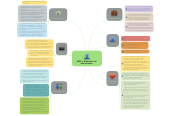 Mind map: RRPP y El derecho a la comunicación.