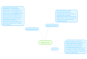 Mind map: Reproducción