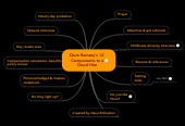 Mind map: Dave Ramsey's 12 Components to a Good Hire