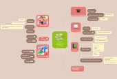 Mind map: Entorno personal de aprendizaje Silvia Rivera