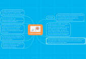 Mind map: GUSTO E INTERES