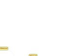 Mind map: PLE PARA INICIAR MICARRERA DE PSICOLOGIA