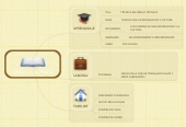 Mind map: CRESCO  Y  APRENDO