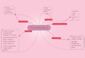 Mind map: PLE CAROLD ARDILA