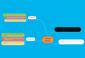 Mind map: Present