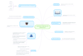 Mind map: ENTORNO PERSONAL DEAPRENDIZAJE