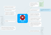 Mind map: CONTROLADORES O DRIVERS