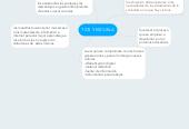 Mind map: TICS Y ESCUELA