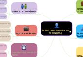 Mind map: Entorno personal Deisy Fernanda Fuentes