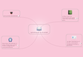 Mind map: aprendizaje en la virtualidad