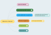 Mind map: Adicción a Internet