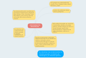 Mind map: CONTAMINANTES INDUSTRIALES.
