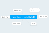 Mind map: Main Events of the Cold War