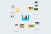Mind map: PLE(entorno personal de aprendizaje)