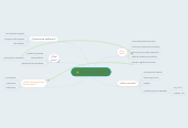 Mind map: Hay paro en la UNC