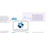 Mind map: CARRERA DE PSICOLOGIA