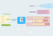 Mind map: Profesión deEnfermera