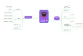 Mind map: camino para estudiar psicología