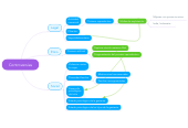 Mind map: Controversias