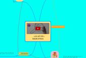Mind map: LAS 4P DELMARKETING