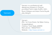 Mind map: Vannam