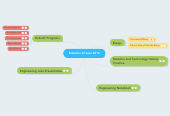 Mind map: Robotics ILTexas 2016