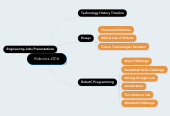 Mind map: Robotics 2016
