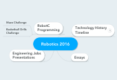 Mind map: Robotics 2016