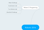 Mind map: Robotic 2016
