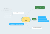 Mind map: Robotics